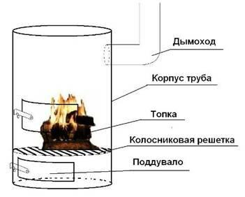 Схема устройства печи