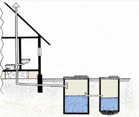 Схема вентиляции водоотводящей системы