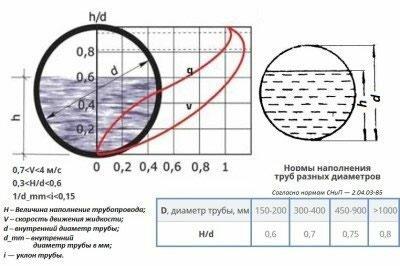 Схема заполнения канализационной трубы