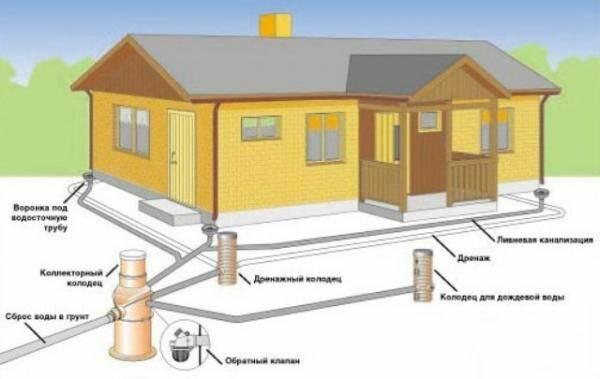 Системы дренажа в домах и коттеджах для отвода