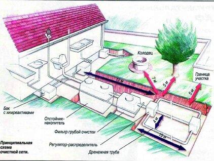 Выгребная яма: санитарные нормы и требования, санпин