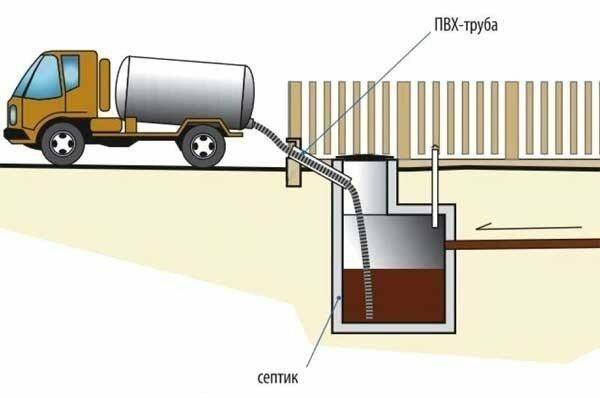 Сливную яму, да и септик придется периодически очищать