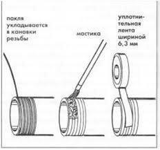 соединение водонапорных труб