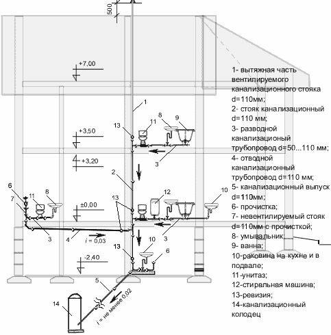 Составляется детальный план канализации в доме