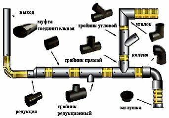 Основные элементы, используемые при монтаже трубопровода