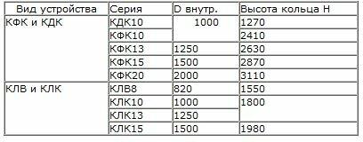 Таблица канализационных колодцев