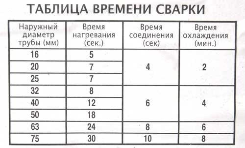 таблица сварки полипропиленовых труб