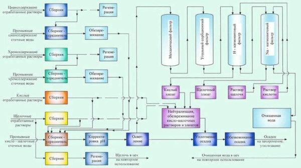 Так организована очистка на гальваническом производстве