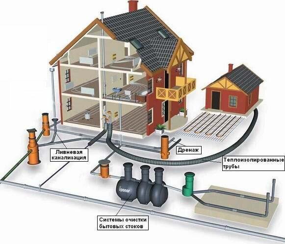 Автономная система инженерных коммуникаций частного дома