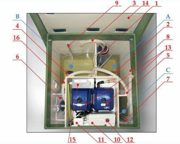 ТОПАС: A – камера приёма; B – аэротенк; C – стабилизатор ила с бактериями; 1) грубый фильтр; 2) аэратор для камеры приёма; 3) центральный насос; 4) аэратор аэротенка; 5) циркуляционный насос; 6) вторичный отстойник; 7) насос стабилизации ила; 8) шланг для откачки ила; 9) для сбора неперерабатываемых частиц; 10) распаечная коробка; 11) влагозащитные розетки; 12) пуск; 13) компрессоры; 14) крышка с утеплением; 15) БОАС блок; 16) насос азратенка