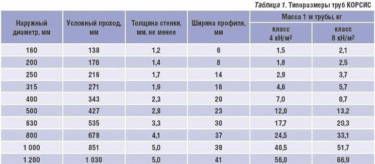 Здесь приведены размеры и удельный вес популярных гофрированных труб Корсис