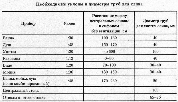 Таблица диаметров и уклонов труб канализации под различные сантехнические приборы и другие нужды