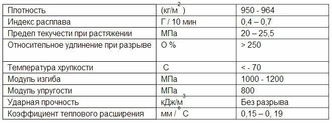 Трубы ПНД для канализации: технические характеристики