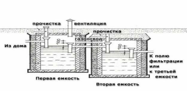 Схема септика для дачи