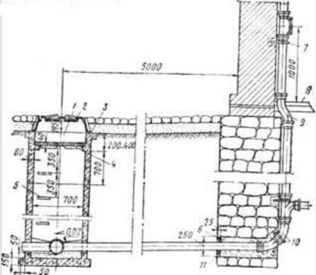 устройство колодцев канализационных