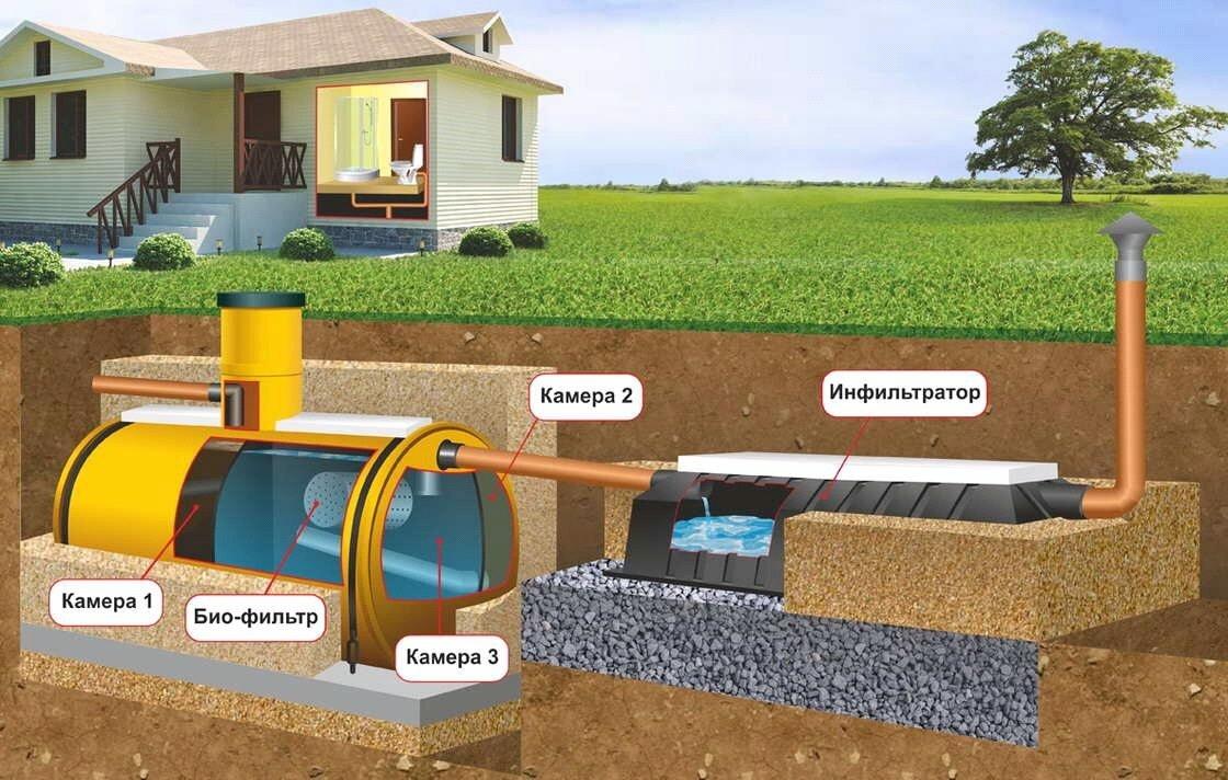 сколько стоит сделать канализацию в частном доме