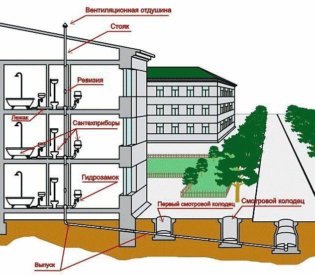 Схема внутреннего водопровода и канализации