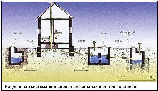 устройство выгребной ямы в частном доме