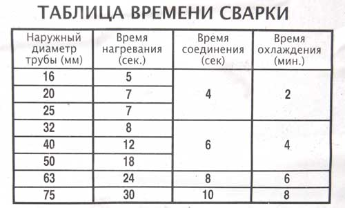 В таблице приведено время сварки для труб разных диаметров