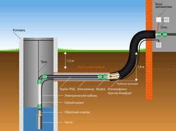 Вариант монтажа водопроводной системы с учетом уровня промерзания грунта и дополнительным утеплителем
