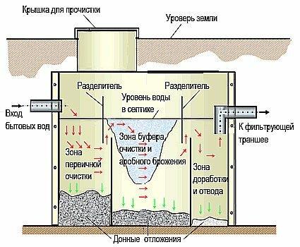 водопровод канализация