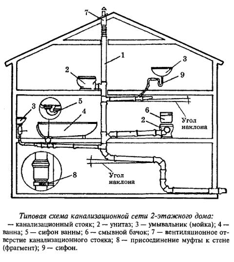 Вот как выглядит простейшая схема канализации в частном доме – своими руками ее собрать несложно, важно провести правильные расчеты