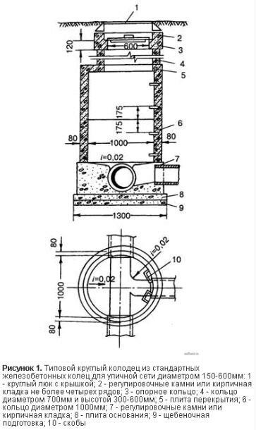 Система канализации железобетонная котельники жби завод